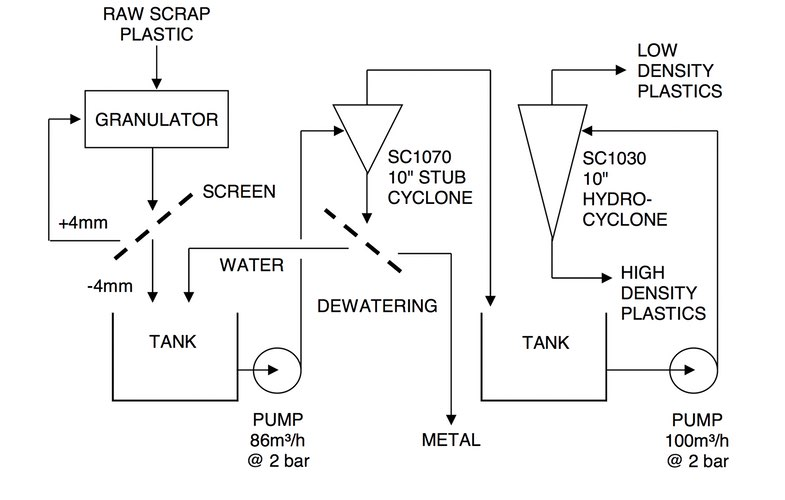 Typical multi-stage circuit for recycling plastic waste